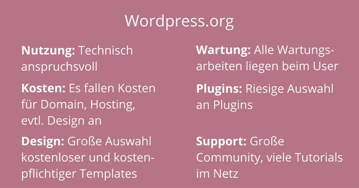 Wordpress.org auf einen Blick